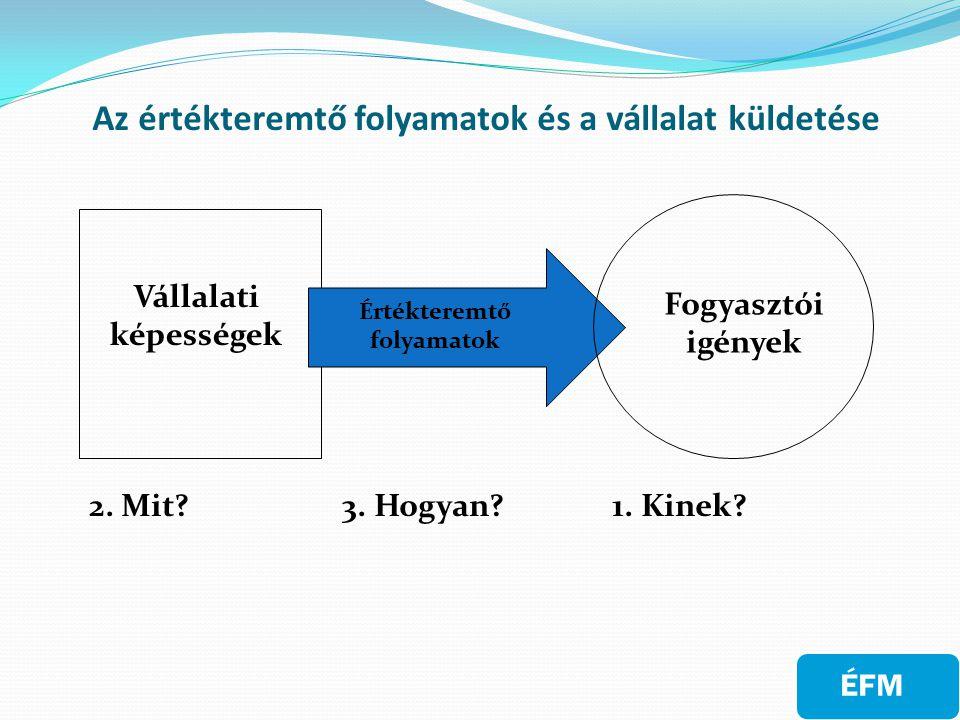 Vállalati képességek Értékteremtő folyamatok Fogyasztói igények 2. Mit? 3. Hogyan? 1. Kinek? Az értékteremtő folyamatok és a vállalat küldetése ÉFM