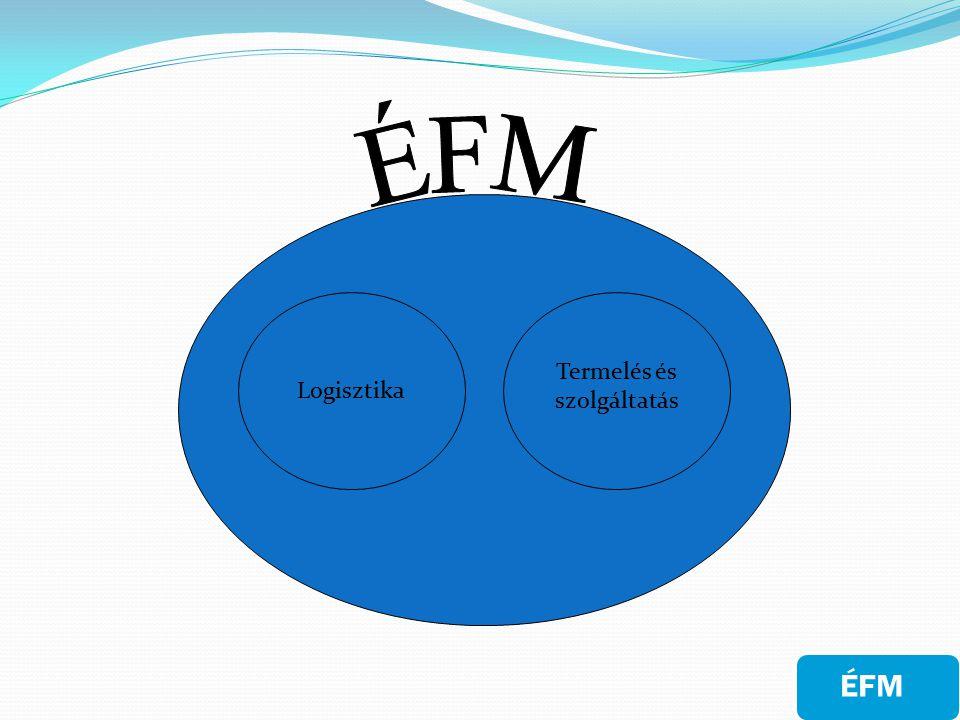 Logisztikai rendszer Az anyagi áramlások és készletek, a rájuk vonatkozó információk és irányítási struktúrák rendszere Lépései: Hozzáadott érték: készletet helyez szükséges időpontban a megfelelő helyre 1)Fogyasztói keresletről elérhető információk megszerzése 2)Vállalat, beszerzendő anyagok, szállítók, feladott rendelések 3)Információk mozgásba hozzák az anyagi folyamatokat ÉFM - Logisztika