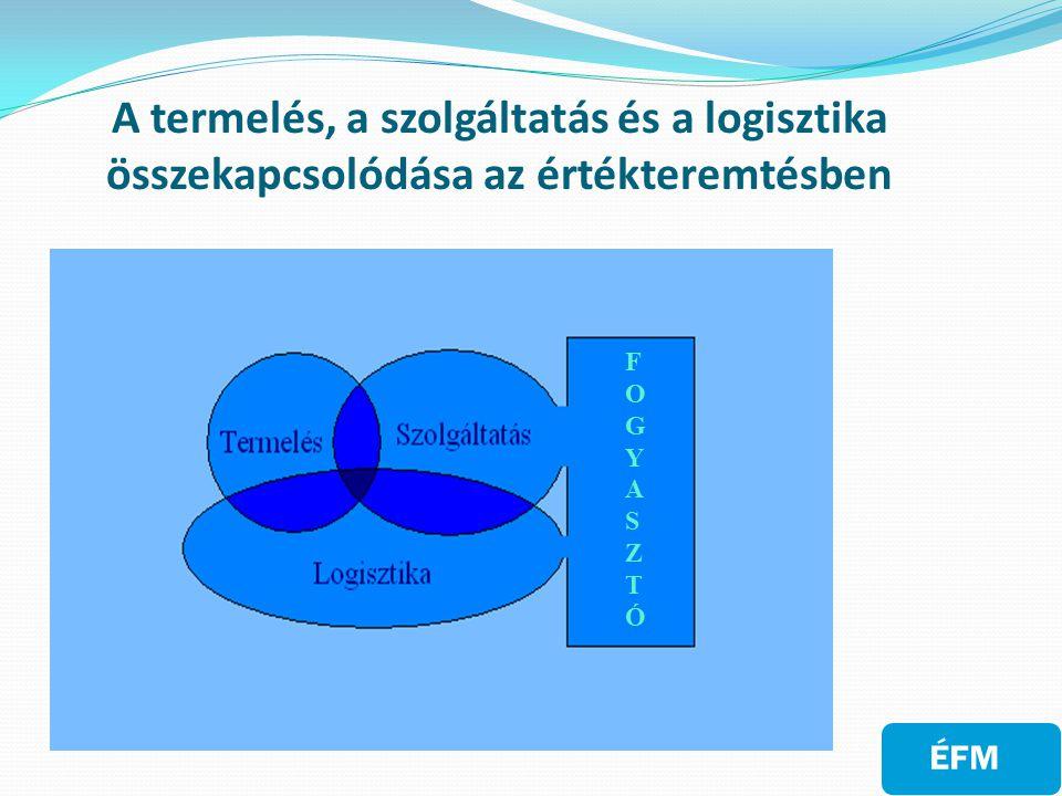 A logisztika legfőbb területei:  beszerzés, alapanyag-ellátás  csomagolás  elosztási-, áruterítési kommunikáció  készletgazdálkodás is irányítás  raktározás  szállítás és forgalom előrejelzés  anyagmozgatás  rendelés-feldolgozás és kommunikáció  informatikai háttér  üzem és raktárelhelyezés  visszáru-kezelés  vevőszolgálati szintek  selejtezés ÉFM - Logisztika