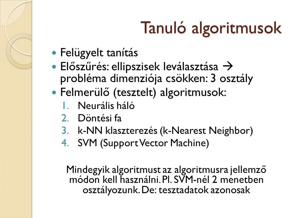 Tanuló algoritmusok Felügyelt tanítás Előszűrés: ellipszisek leválasztása  probléma dimenziója csökken: 3 osztály Felmerülő (tesztelt) algoritmusok: 1.Neurális háló 2.Döntési fa 3.k-NN klaszterezés (k-Nearest Neighbor) 4.SVM (Support Vector Machine) Mindegyik algoritmust az algoritmusra jellemző módon kell használni.