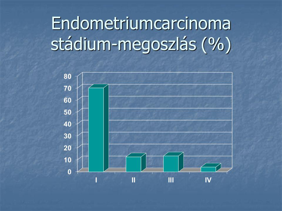 Corpus carcinoma - Eredet Endometriumcarcinoma Endometriumcarcinoma Endometrialis stroma sarcoma Endometrialis stroma sarcoma Myometrialis sarcoma Myo