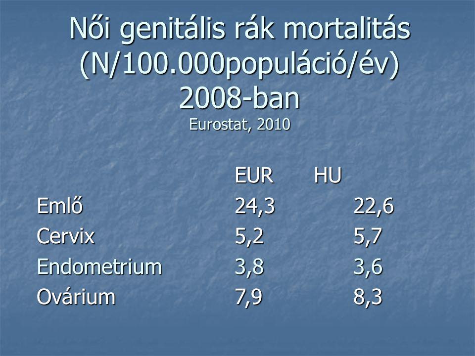 Női genitális rák incidencia (N/100.000 populáció/év) 2008-ban Eurostat, 2010 EURHU Emlő88,478,7 Cervix12,819,5 Endometrium16,717,7 Ovárium13,713,7