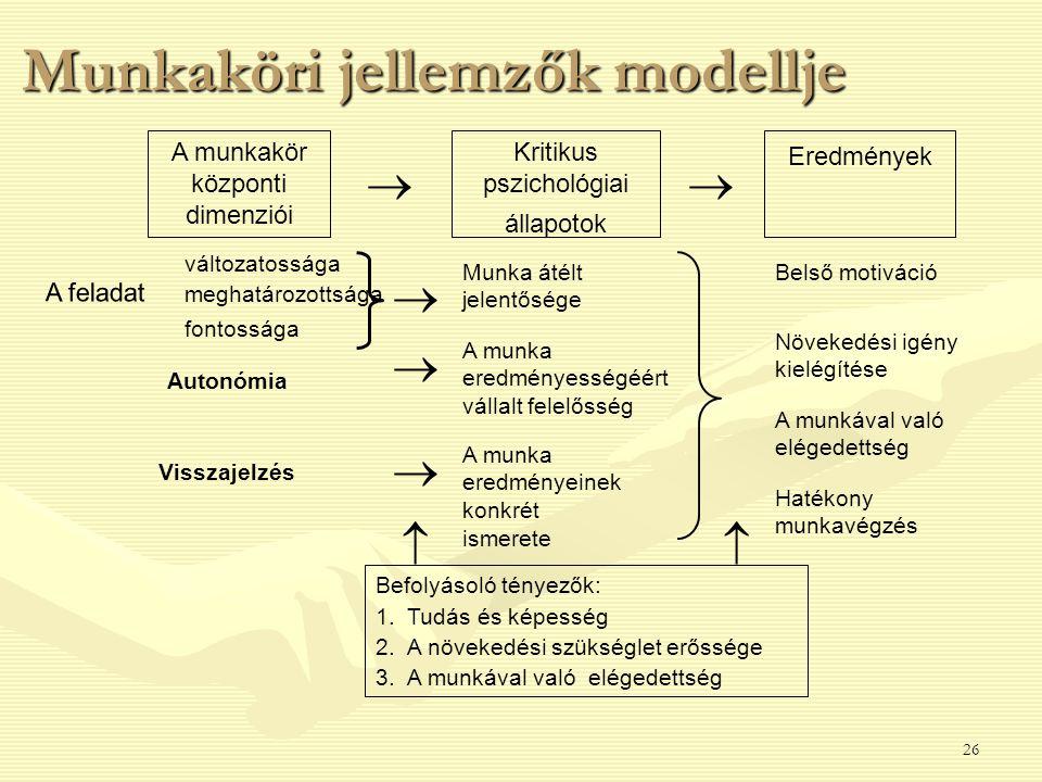 26 Munkaköri jellemzők modellje A munkakör központi dimenziói Kritikus pszichológiai állapotok Eredmények változatossága meghatározottsága fontossága