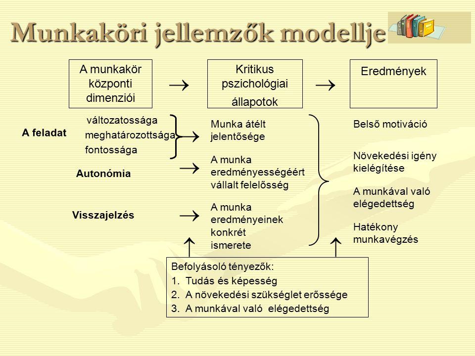 Munkaköri jellemzők modellje  Munka átélt jelentősége A munka eredményességéért vállalt felelősség A munka eredményeinek konkrét ismerete Belső motiv