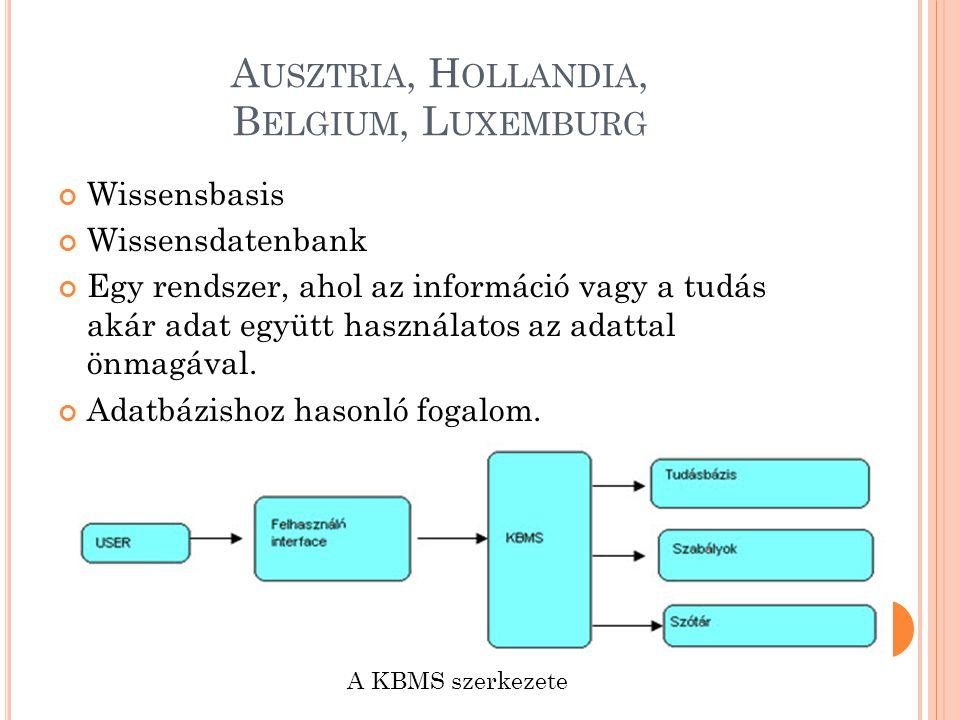 A USZTRIA, H OLLANDIA, B ELGIUM, L UXEMBURG Wissensbasis Wissensdatenbank Egy rendszer, ahol az információ vagy a tudás akár adat együtt használatos a
