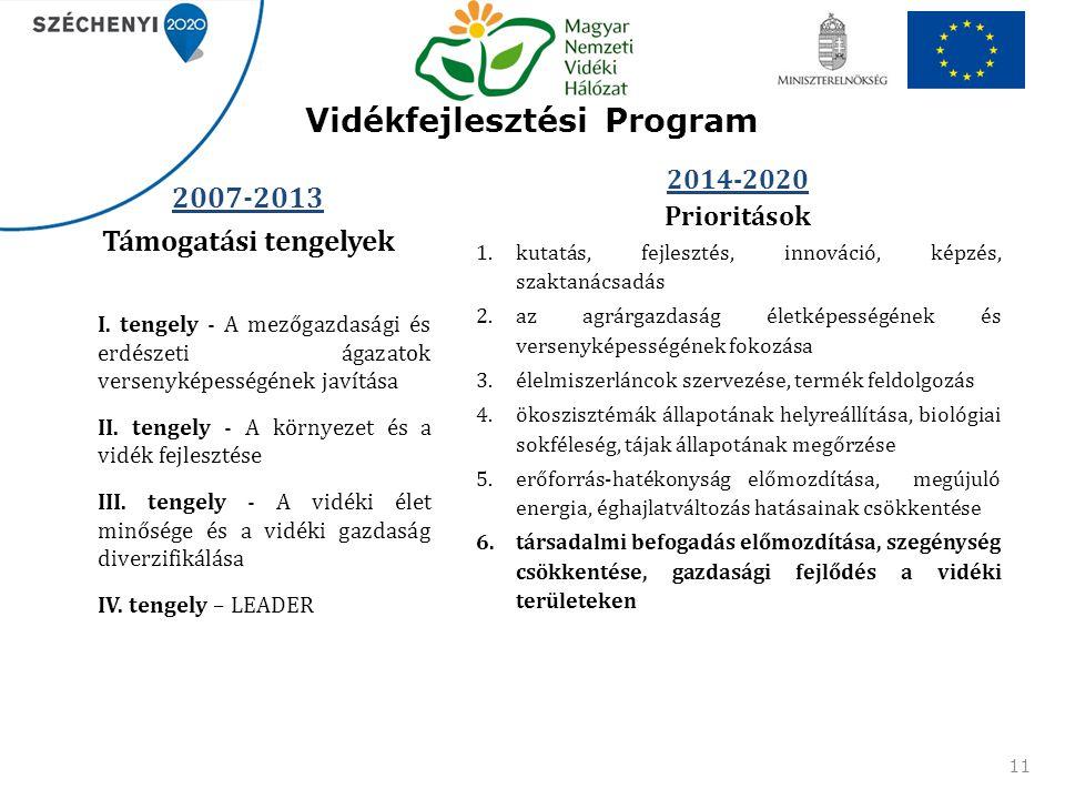 Vidékfejlesztési Program 11 2014-2020 Prioritások 1.kutatás, fejlesztés, innováció, képzés, szaktanácsadás 2.az agrárgazdaság életképességének és vers