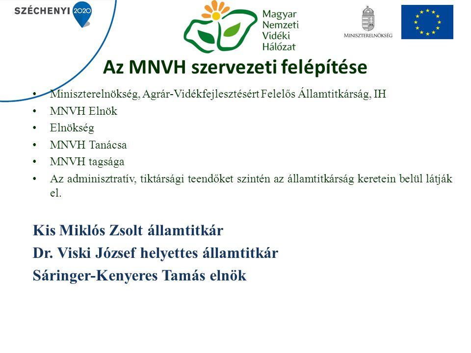 Az MNVH szervezeti felépítése Miniszterelnökség, Agrár-Vidékfejlesztésért Felelős Államtitkárság, IH MNVH Elnök Elnökség MNVH Tanácsa MNVH tagsága Az