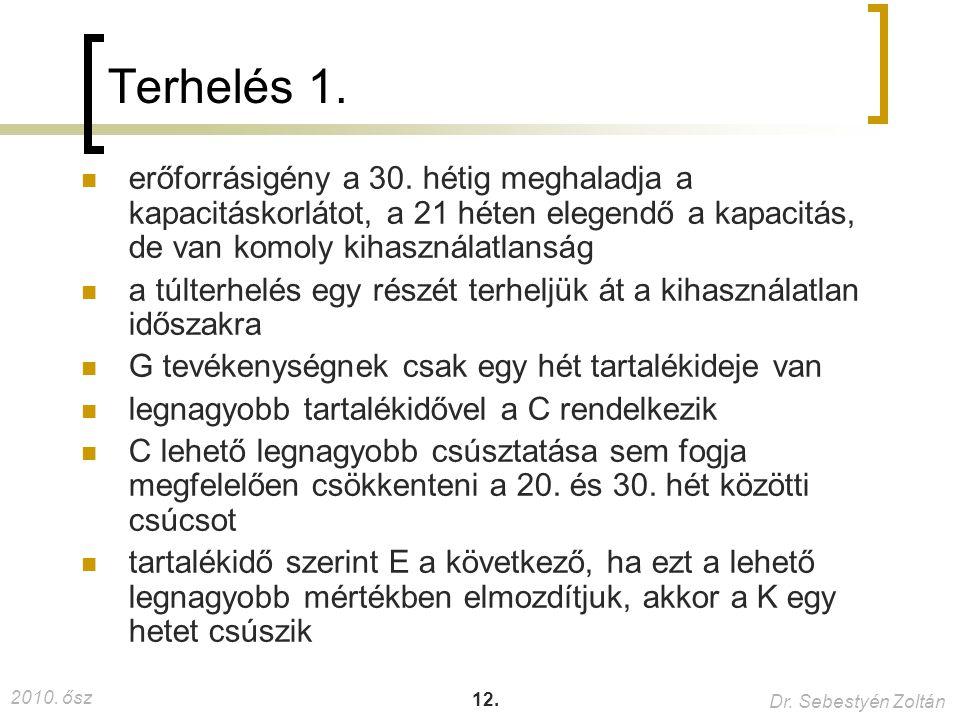 2010. ősz Dr. Sebestyén Zoltán 12. Terhelés 1. erőforrásigény a 30. hétig meghaladja a kapacitáskorlátot, a 21 héten elegendő a kapacitás, de van komo
