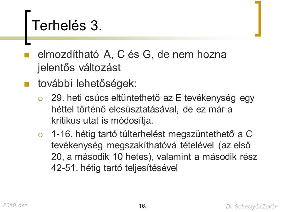 2010. ősz Dr. Sebestyén Zoltán 16. Terhelés 3. elmozdítható A, C és G, de nem hozna jelentős változást további lehetőségek:  29. heti csúcs eltünteth