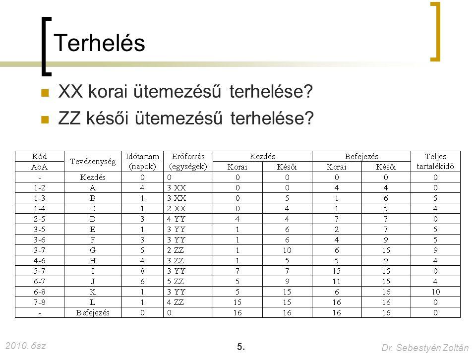 2010. ősz Dr. Sebestyén Zoltán 5. Terhelés XX korai ütemezésű terhelése? ZZ késői ütemezésű terhelése?