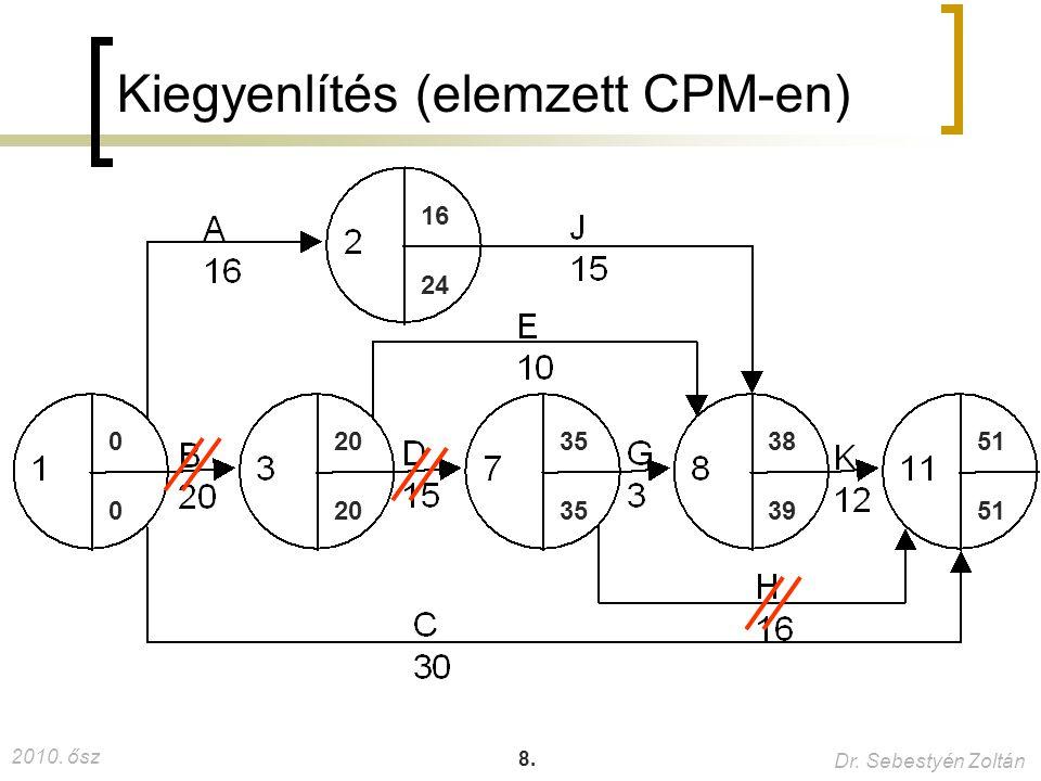 2010. ősz Dr. Sebestyén Zoltán 8. Kiegyenlítés (elemzett CPM-en) 35 20 0 0 39 38 51 24 16 61.