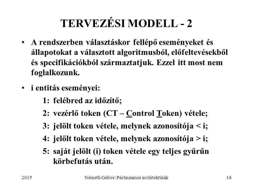 2015Németh Gábor: Párhuzamos architektúrák16 TERVEZÉSI MODELL - 2 A rendszerben választáskor fellépő eseményeket és állapotokat a választott algoritmu