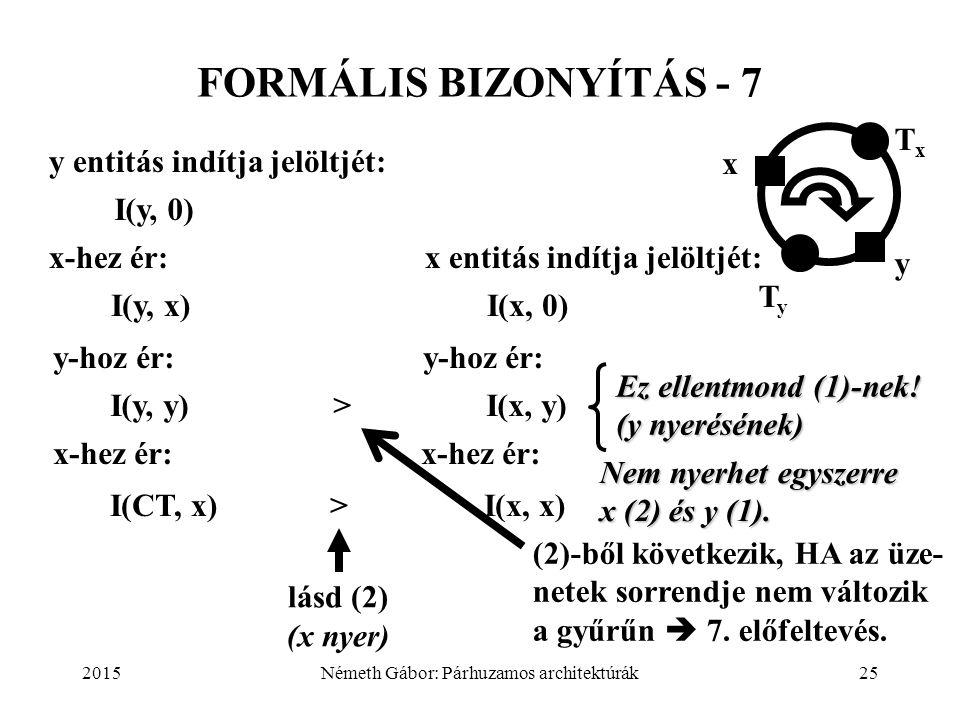 2015Németh Gábor: Párhuzamos architektúrák25 FORMÁLIS BIZONYÍTÁS - 7 y entitás indítja jelöltjét: I(y, 0) x-hez ér: x entitás indítja jelöltjét: I(y,
