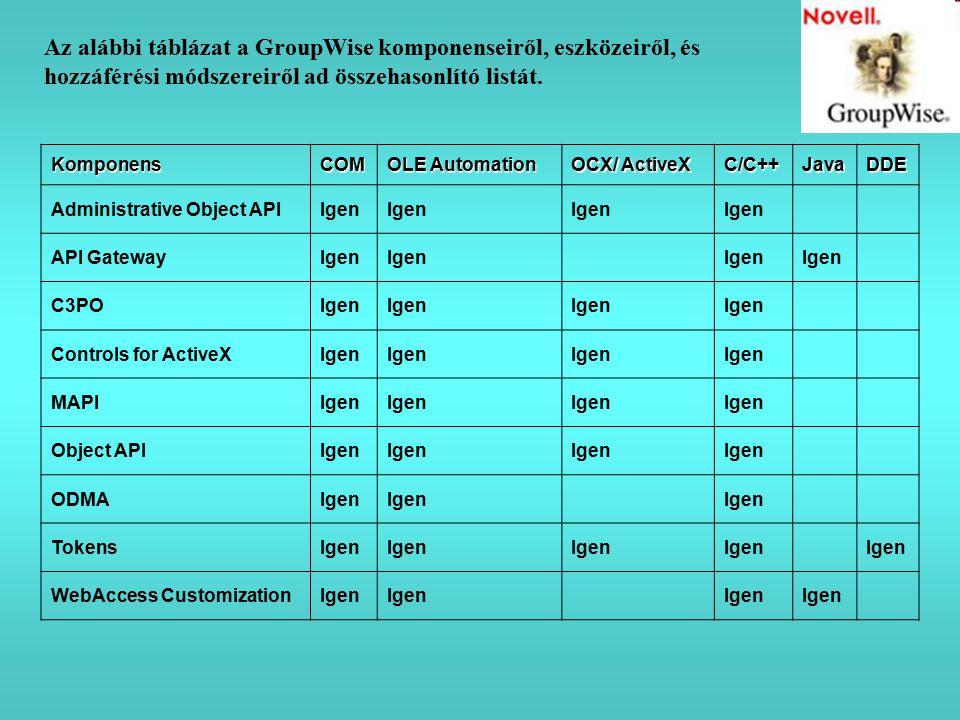 Az alábbi táblázat a GroupWise komponenseiről, eszközeiről, és hozzáférési módszereiről ad összehasonlító listát. KomponensCOM OLE Automation OCX/ Act