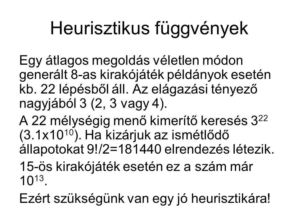 Heurisztikus függvények Egy átlagos megoldás véletlen módon generált 8-as kirakójáték példányok esetén kb.