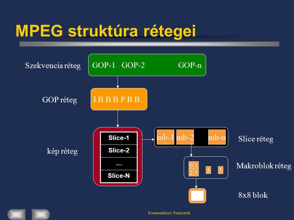 MPEG struktúra rétegei GOP-1GOP-2GOP-n I B B B P B B..