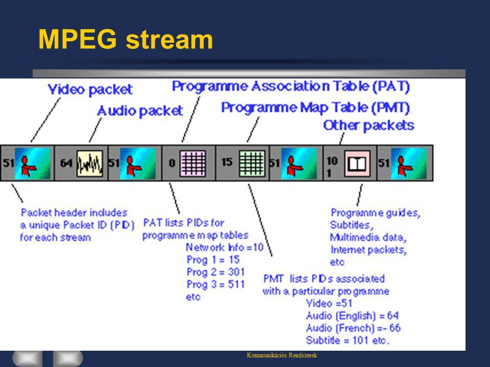 Kommunikációs Rendszerek MPEG stream