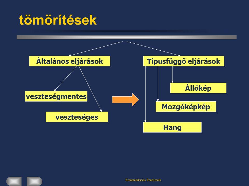 Kommunikációs Rendszerek tömörítések Általános eljárásokTipusfüggő eljárások Állókép veszteségmentes veszteséges Mozgóképkép Hang