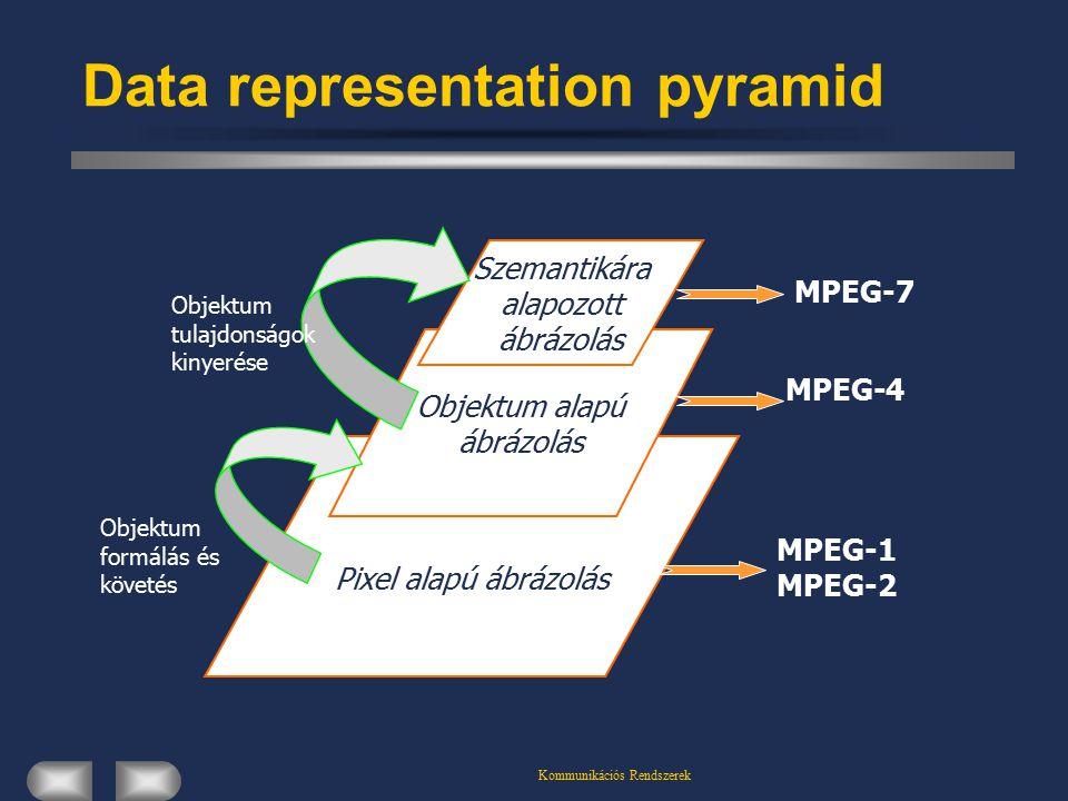 Data representation pyramid Pixel alapú ábrázolás Objektum alapú ábrázolás Szemantikára alapozott ábrázolás MPEG-1 MPEG-2 MPEG-4 MPEG-7 Objektum formálás és követés Objektum tulajdonságok kinyerése