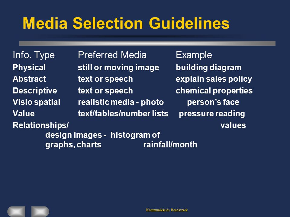 Kommunikációs Rendszerek Media Selection Guidelines Info.