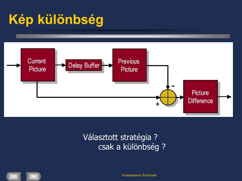 Kommunikációs Rendszerek Kép különbség Választott stratégia ? csak a különbség ?