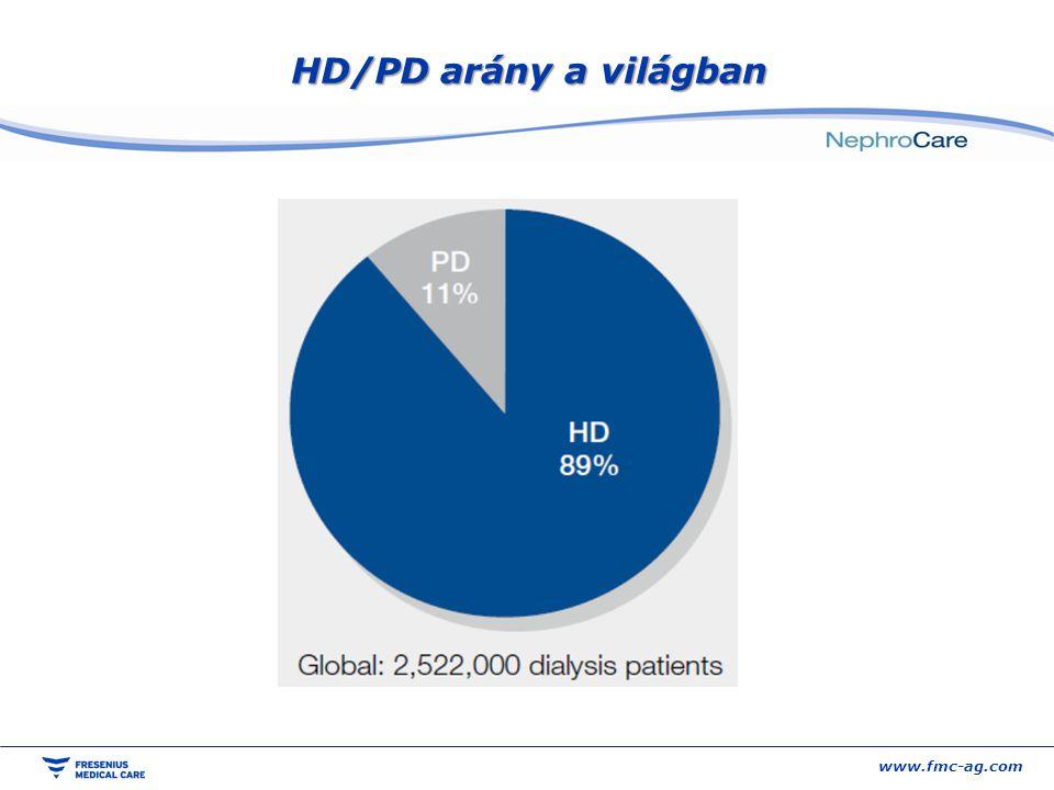 HD/PD arány a világban www.fmc-ag.com