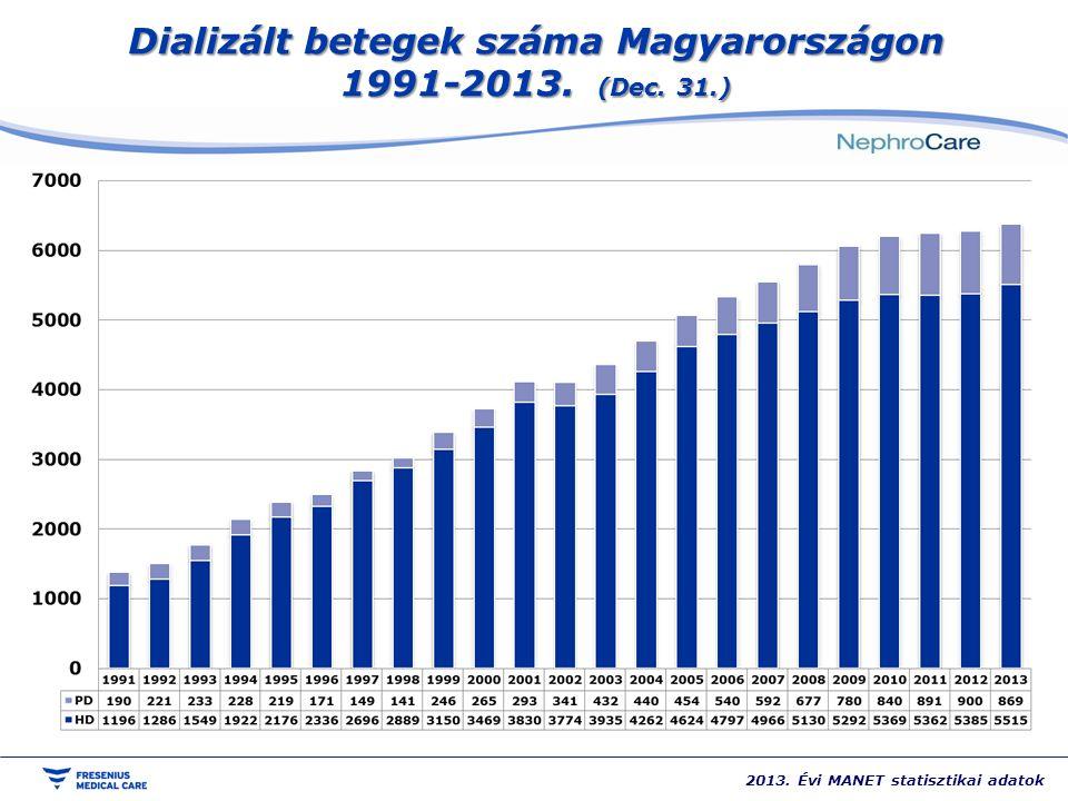 Dializált betegek száma Magyarországon 1991-2013. (Dec. 31.) 2013. Évi MANET statisztikai adatok