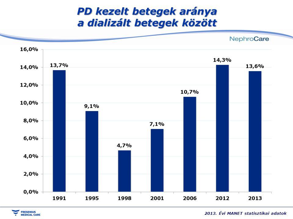 PD kezelt betegek aránya a dializált betegek között 2013. Évi MANET statisztikai adatok