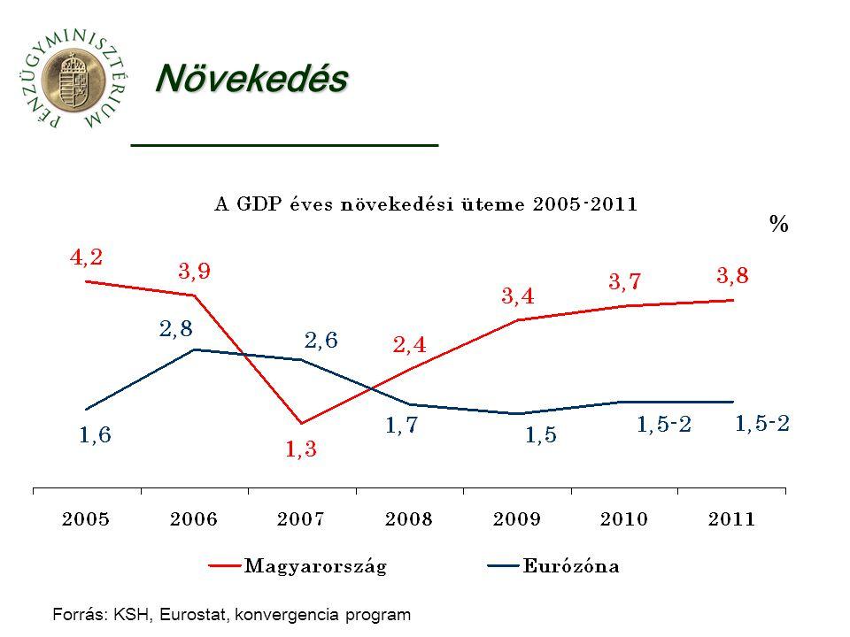 Növekedés Forrás: KSH, Eurostat, konvergencia program %