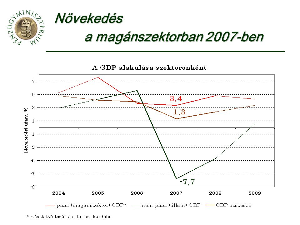 Növekedés a magánszektorban 2007-ben