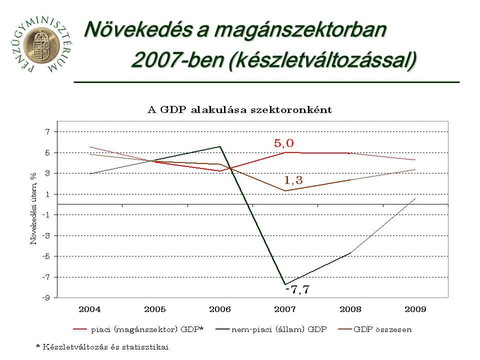 Növekedés a magánszektorban 2007-ben (készletváltozással)