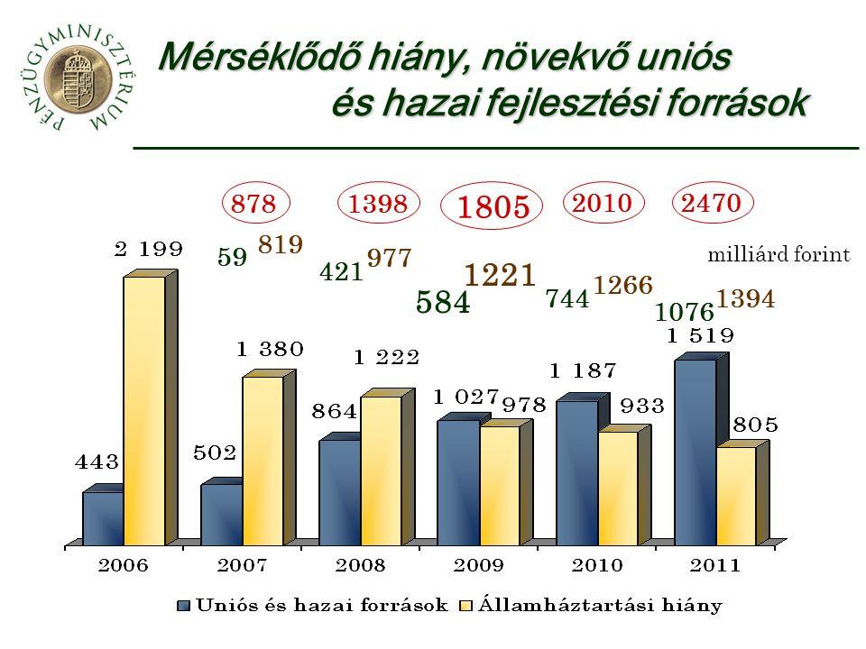 Mérséklődő hiány, növekvő uniós és hazai fejlesztési források 819 977 1221 1266 1394 59 421 584 744 1076 milliárd forint 8781398 1805 20102470