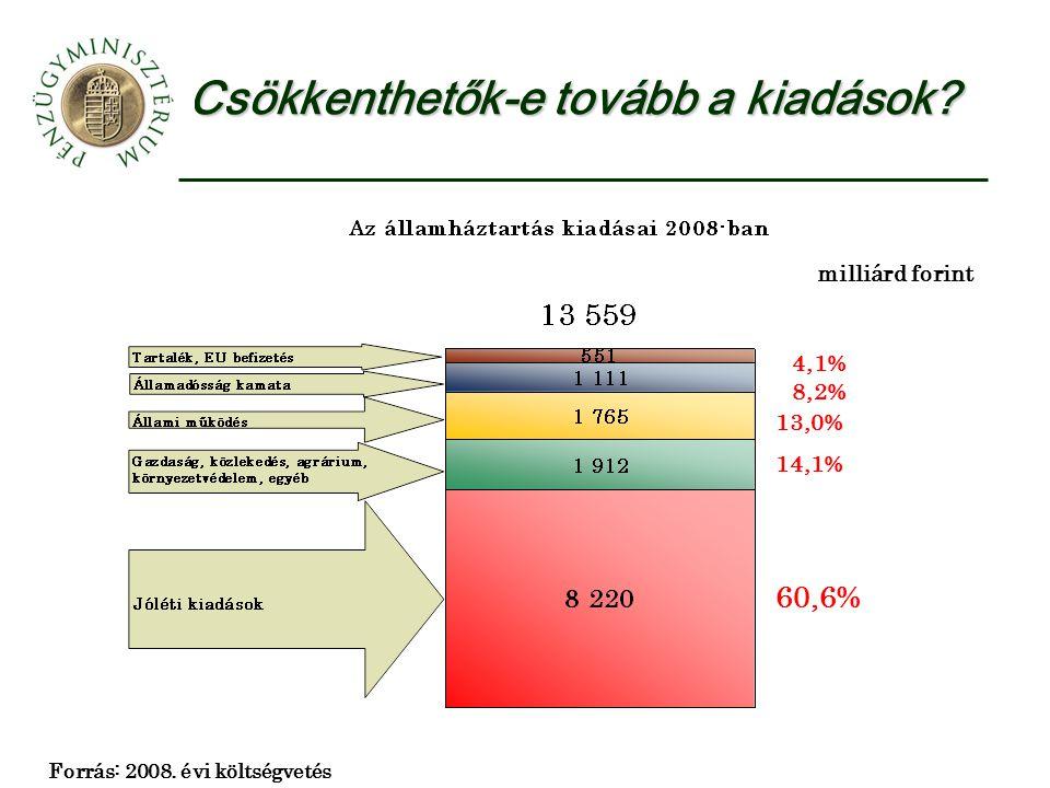 Csökkenthetők-e tovább a kiadások. Forrás: 2008.