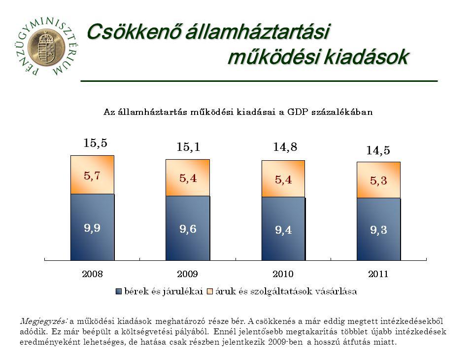 Csökkenő államháztartási működési kiadások 15,5 15,114,8 14,5 Megjegyzés: a működési kiadások meghatározó része bér.