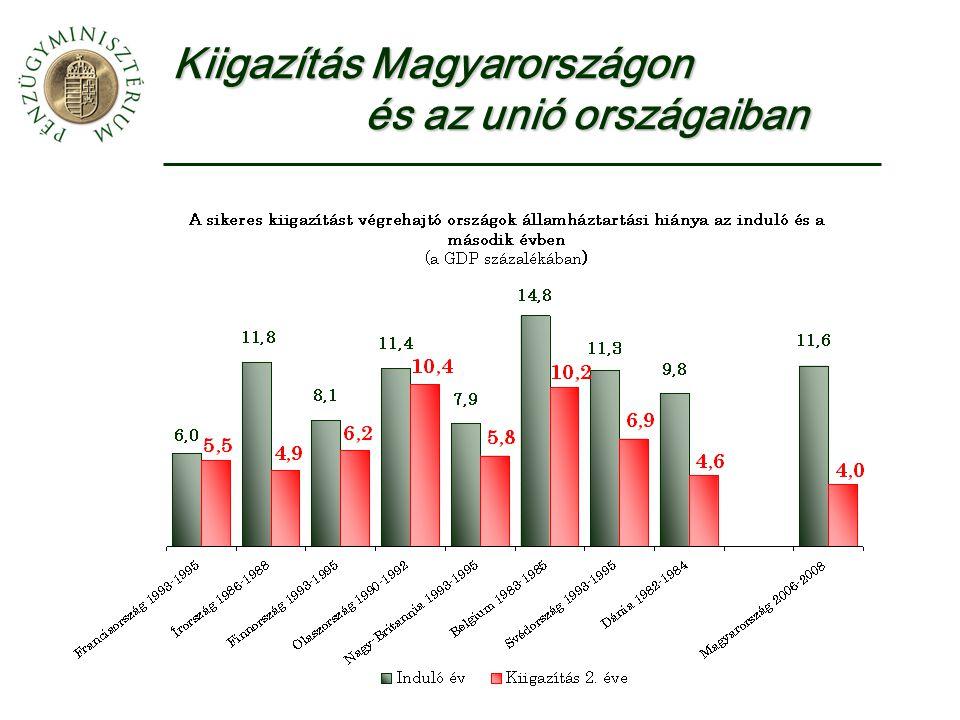 Kiigazítás Magyarországon és az unió országaiban
