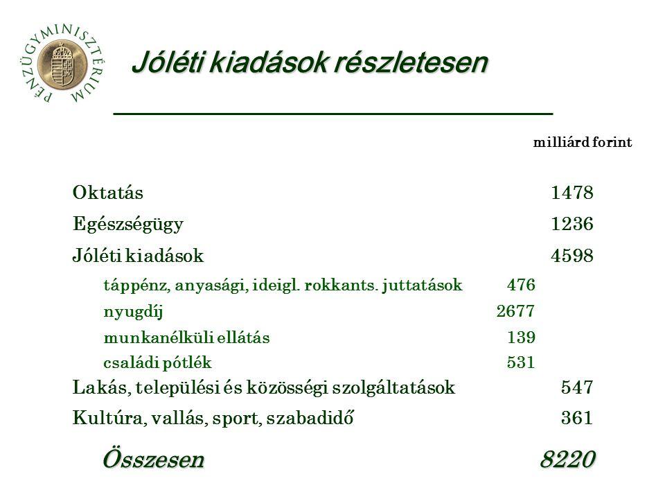 Jóléti kiadások részletesen milliárd forint Oktatás1478 Egészségügy1236 Jóléti kiadások4598 táppénz, anyasági, ideigl.