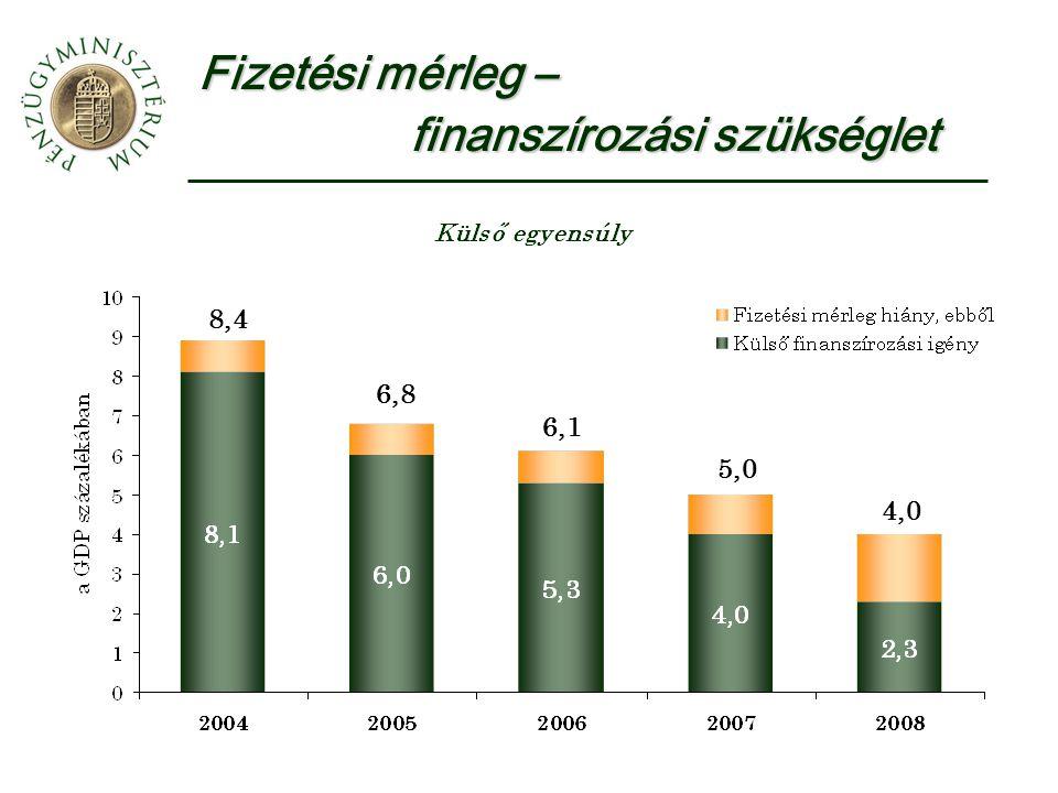Fizetési mérleg – finanszírozási szükséglet 8,4 6,8 6,1 5,0 4,0