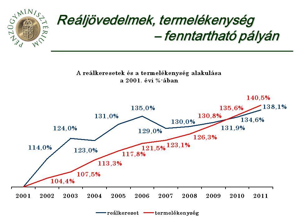 Reáljövedelmek, termelékenység – fenntartható pályán