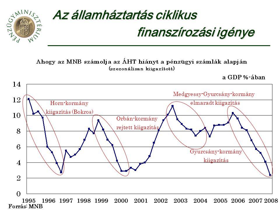 Az államháztartás ciklikus finanszírozási igénye a GDP %-ában 199519961997199819992000200120022003200420052006 Horn-kormány kiigazítás (Bokros) Orbán-kormány rejtett kiigazítás Gyurcsány-kormány kiigazítás 2007 Forrás: MNB Medgyessy-Gyurcsány-kormány elmaradt kiigazítás 2008