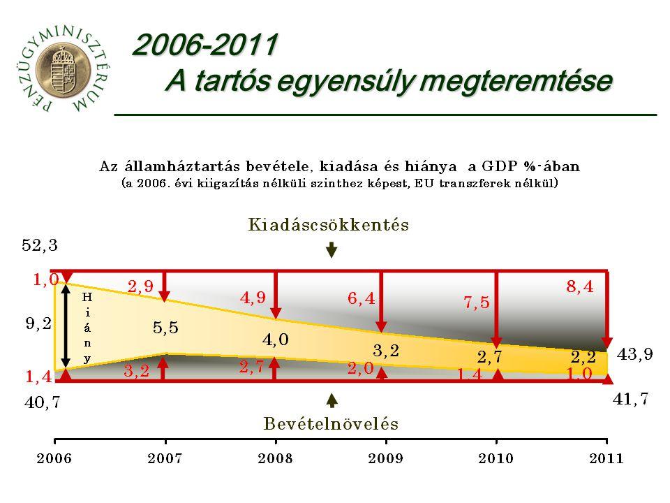 2006-2011 A tartós egyensúly megteremtése