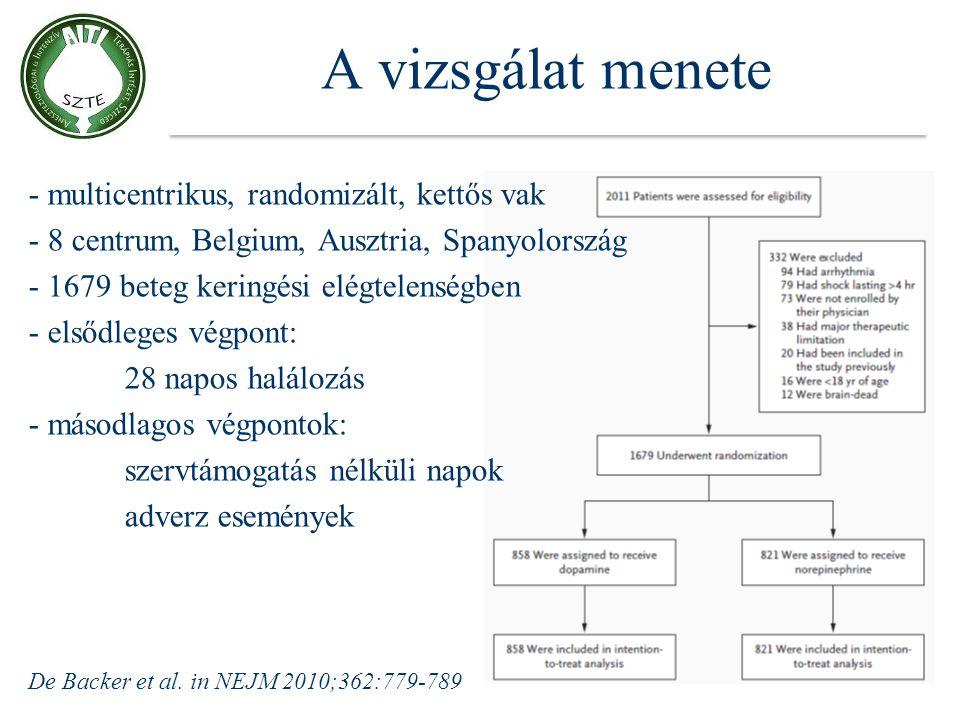 A vizsgálat menete - multicentrikus, randomizált, kettős vak - 8 centrum, Belgium, Ausztria, Spanyolország - 1679 beteg keringési elégtelenségben - el
