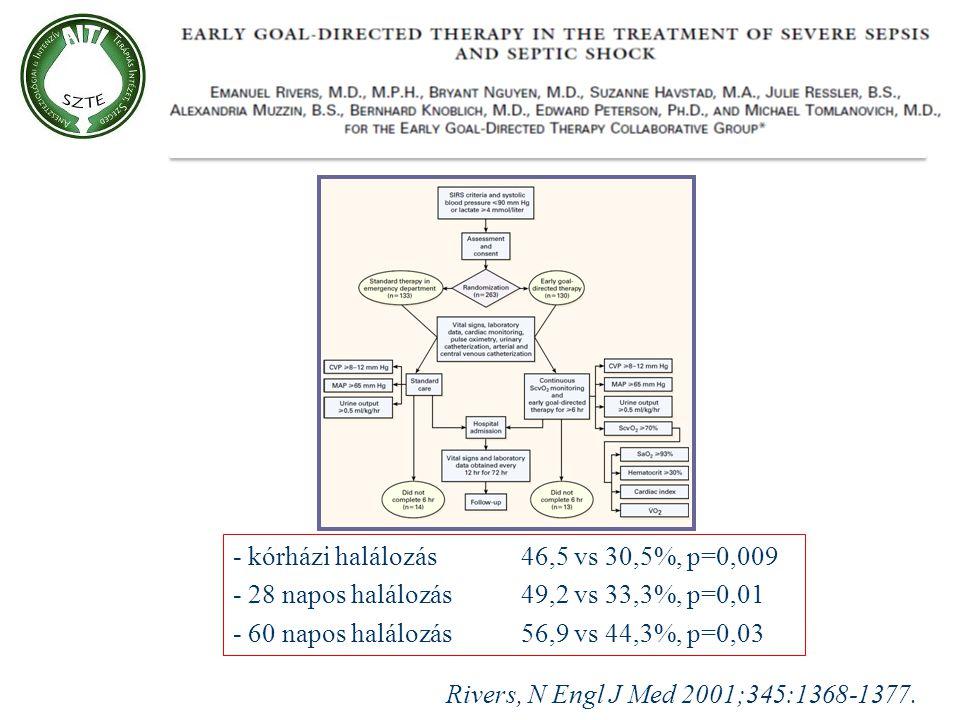 Rivers, N Engl J Med 2001;345:1368-1377. - kórházi halálozás46,5 vs 30,5%, p=0,009 - 28 napos halálozás49,2 vs 33,3%, p=0,01 - 60 napos halálozás 56,9