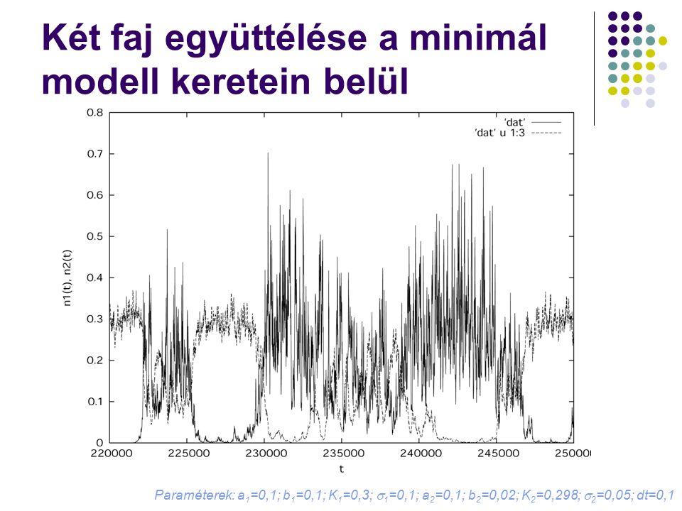 Két faj együttélése a minimál modell keretein belül Paraméterek: a 1 =0,1; b 1 =0,1; K 1 =0,3;  1 =0,1; a 2 =0,1; b 2 =0,02; K 2 =0,298;  2 =0,05; d
