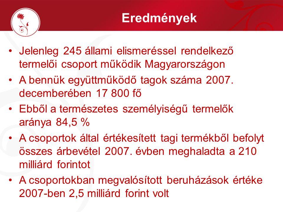 Eredmények Jelenleg 245 állami elismeréssel rendelkező termelői csoport működik Magyarországon A bennük együttműködő tagok száma 2007. decemberében 17