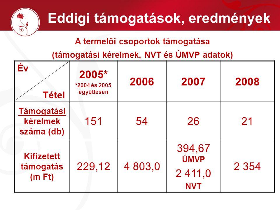 Eddigi támogatások, eredmények A termelői csoportok támogatása (támogatási kérelmek, NVT és ÚMVP adatok) Év Tétel 2005* *2004 és 2005 együttesen 200620072008 Támogatási kérelmek száma (db) 151542621 Kifizetett támogatás (m Ft) 229,124 803,0 394,67 ÚMVP 2 411,0 NVT 2 354