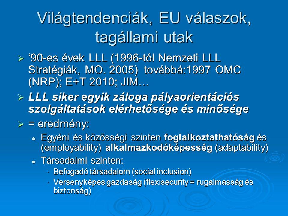 Világtendenciák, EU válaszok, tagállami utak  '90-es évek LLL (1996-tól Nemzeti LLL Stratégiák, MO.