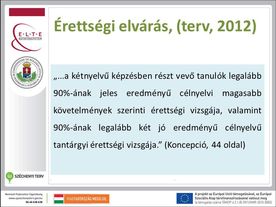"""Érettségi elvárás, (terv, 2012) """"...a kétnyelvű képzésben részt vevő tanulók legalább 90%-ának jeles eredményű célnyelvi magasabb követelmények szerin"""