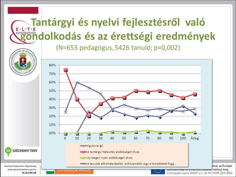 Tantárgyi és nyelvi fejlesztésről való gondolkodás és az érettségi eredmények (N=653 pedagógus, 5426 tanuló; p=0,002)