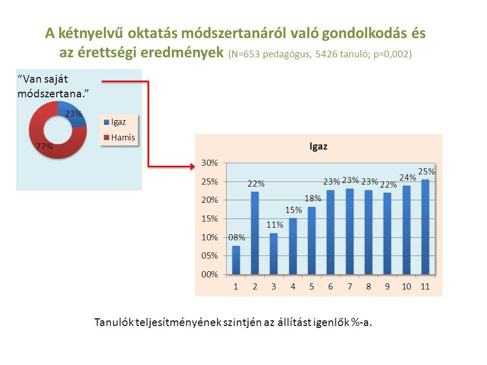"""A kétnyelvű oktatás módszertanáról való gondolkodás és az érettségi eredmények (N=653 pedagógus, 5426 tanuló; p=0,002) """"Van saját módszertana."""" Tanuló"""