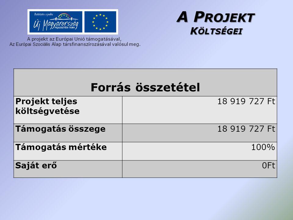 A P ROJEKT K ÖLTSÉGEI Forrás összetétel Projekt teljes költségvetése 18 919 727 Ft Támogatás összege18 919 727 Ft Támogatás mértéke100% Saját erő0Ft A